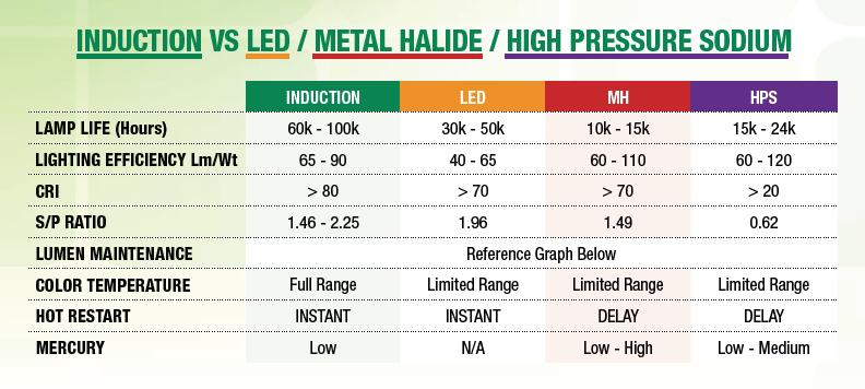 Led Vs Induction Imagepro Lighting Systems